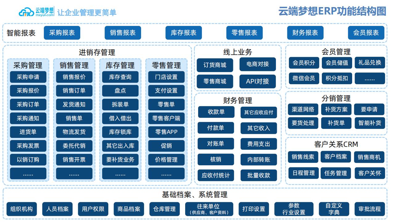 云端梦想企业ERP产品介绍_04.png