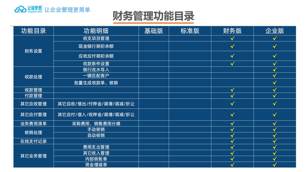 云端梦想企业ERP产品介绍_31.png