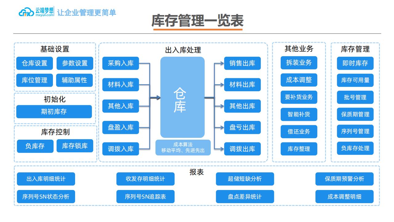 云端梦想企业ERP产品介绍_27.png