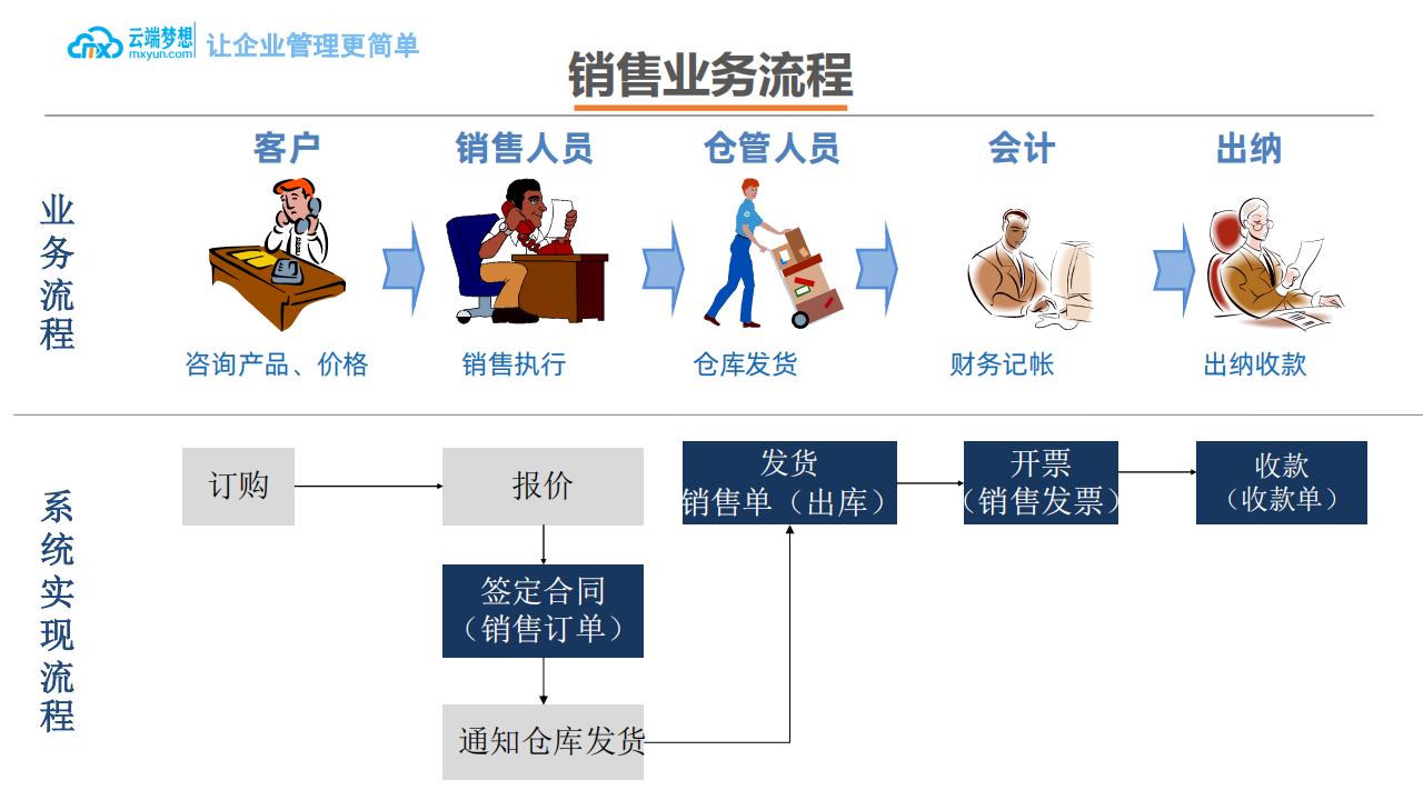 云端梦想企业ERP产品介绍_12.png