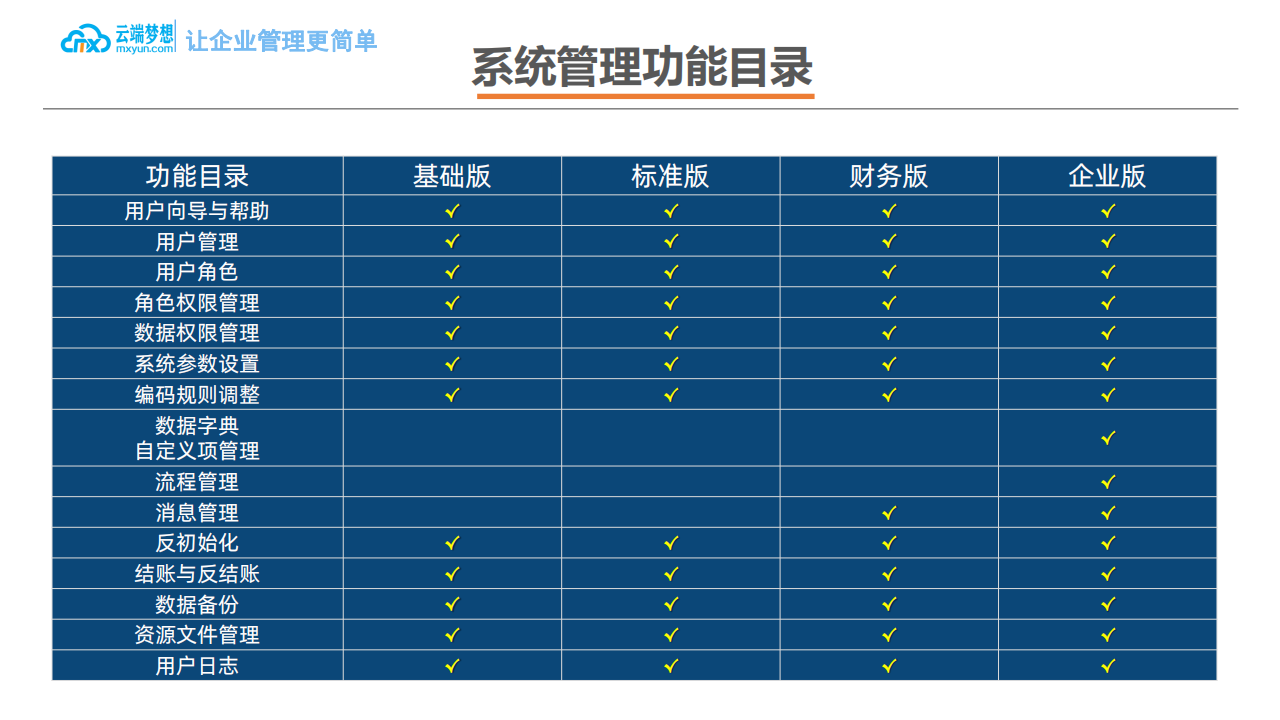 云端梦想企业ERP产品介绍_42.png