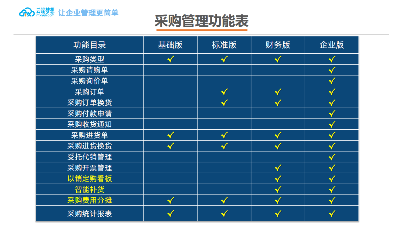 云端梦想企业ERP产品介绍_10.png