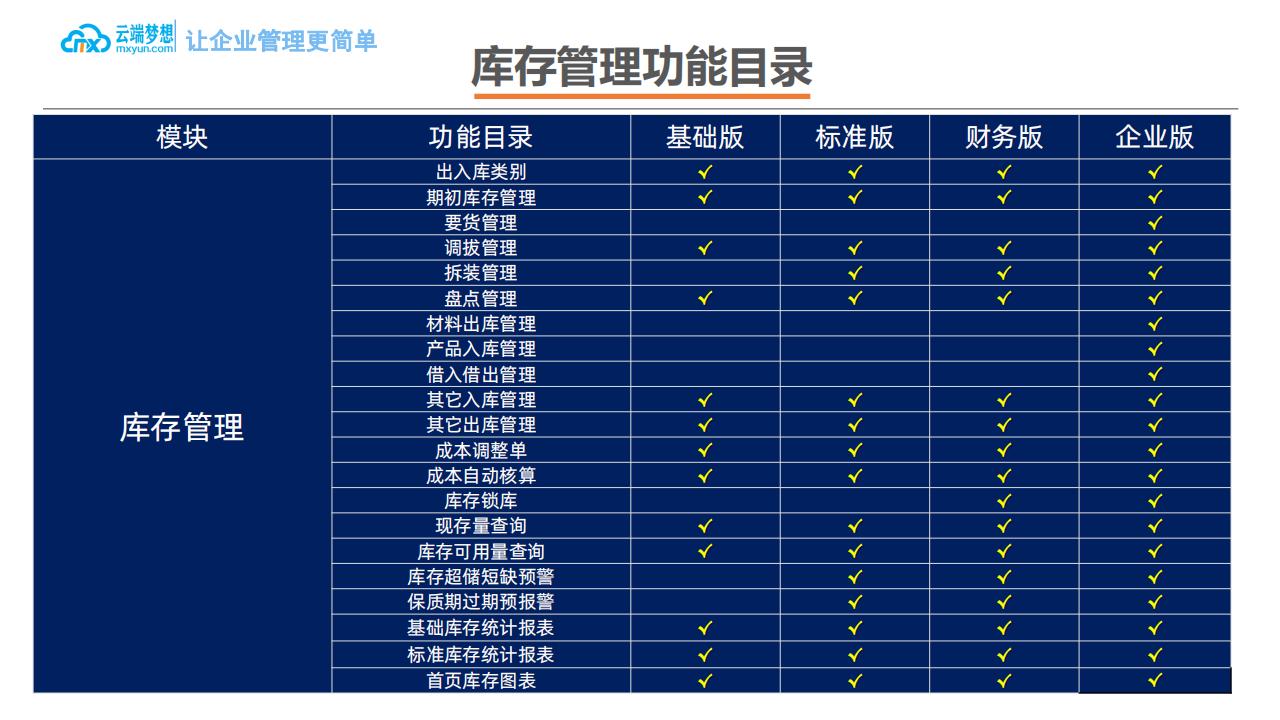 云端梦想企业ERP产品介绍_28.png